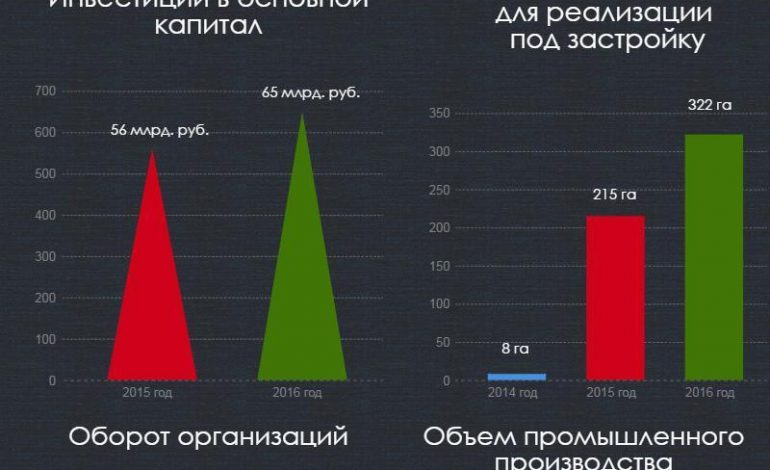 Инвестиционный климат в Хабаровске: бури или штиль?