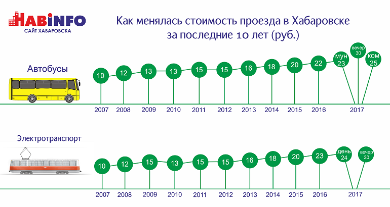 стоимость проезда хабаровск 2017 сколько
