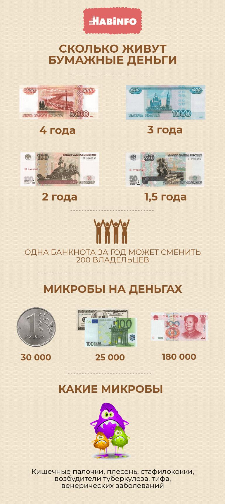 инфографика купюра рубль новый