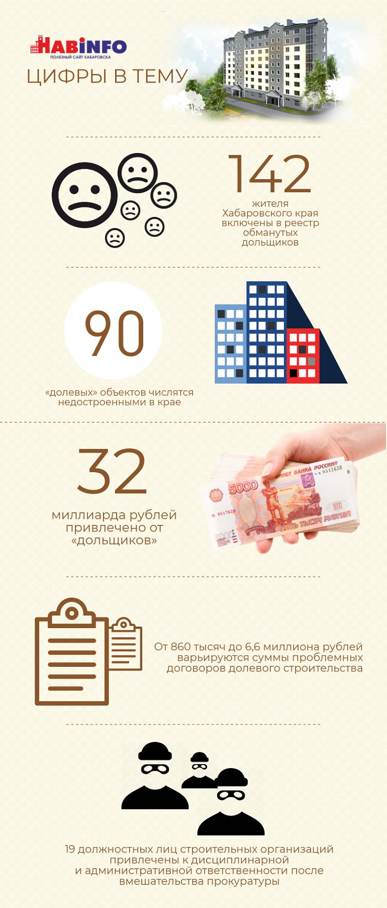 долевое строительство хабаровск 2018 статистика доверять