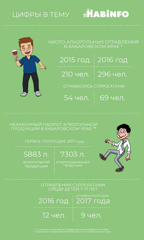 суррогаты алкоголя хабаровск 2018