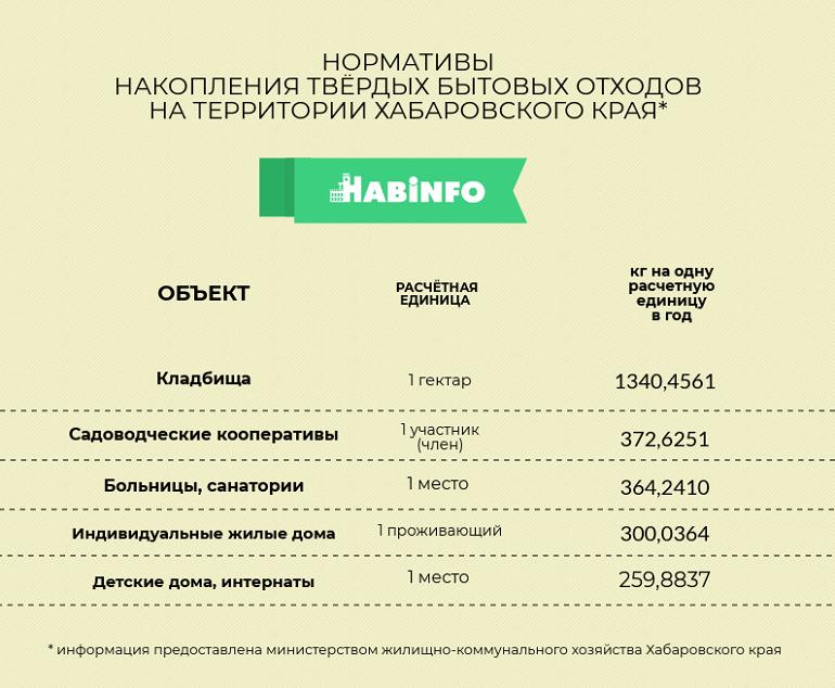 региональный оператор по мусору нормативы хабинфо хабаровск