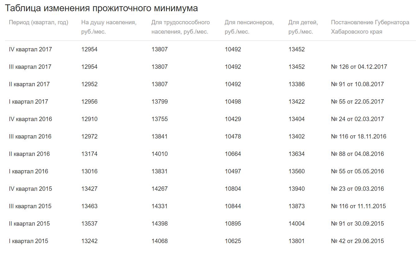 величина прожиточного минимума хабаровском крае население душа