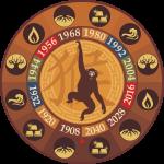 обезьяна 2020