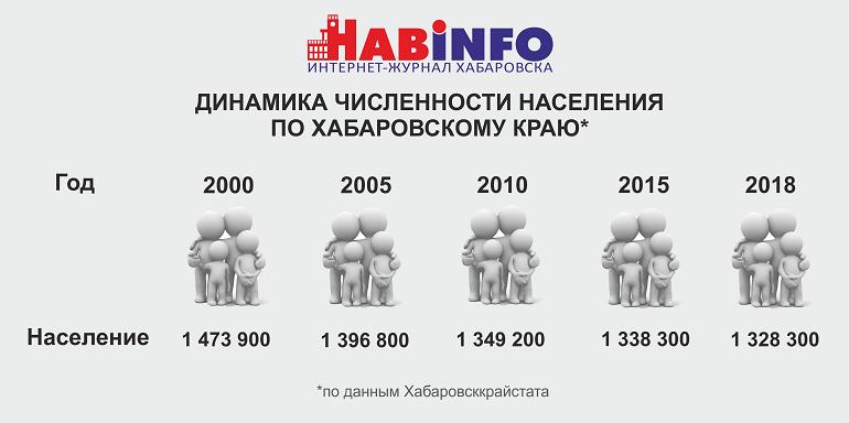 население хабаровского края на 2018 1
