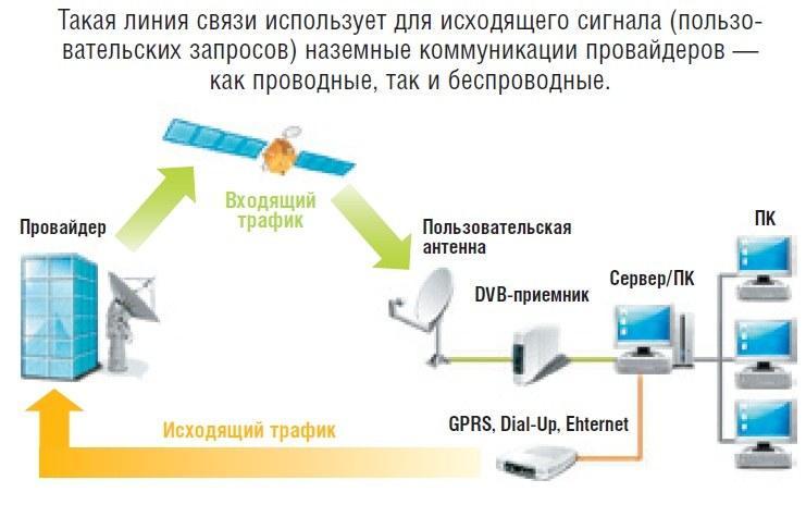 спутниковая антенна 6