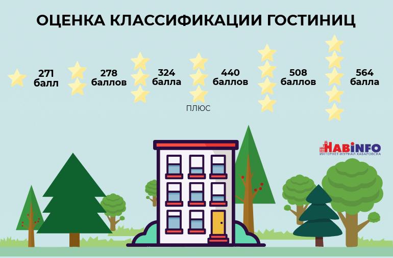 гостиницы в хабаровском крае