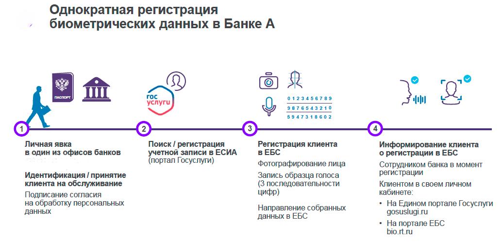 По стопам Оруэлла: доступная биометрия в Хабаровском крае