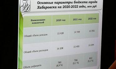 По уши в долгах: в Хабаровске обсудили городской бюджет-2020