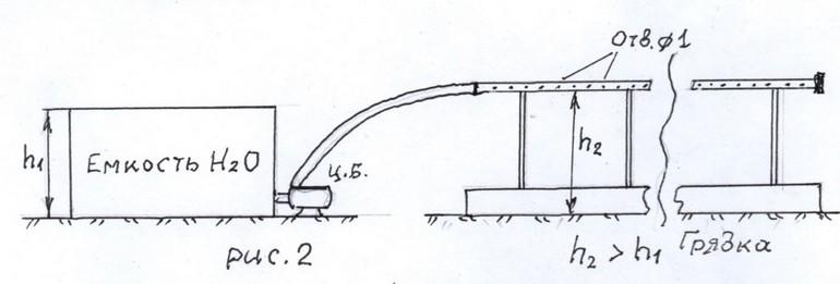 Система автоматического полива на даче