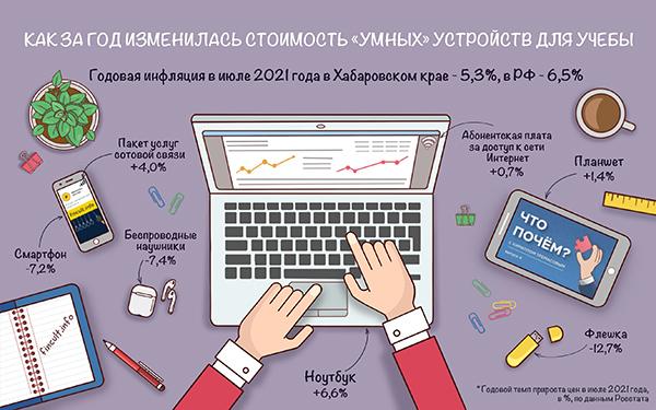 ноутбуки 2021 года