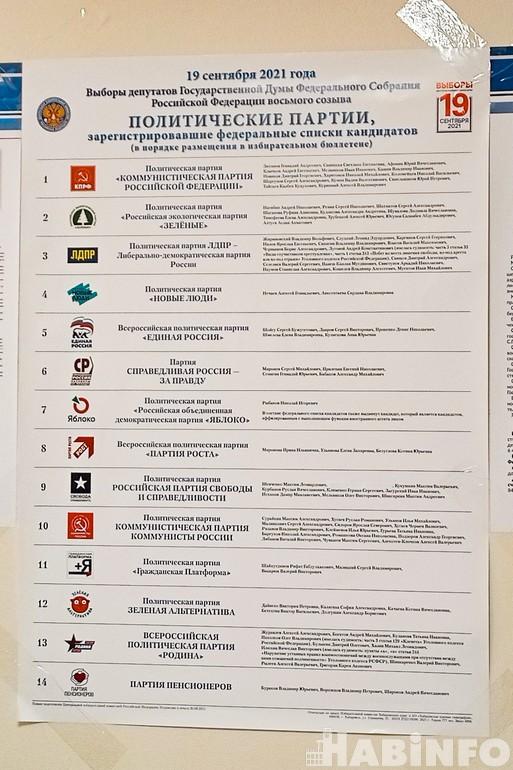 Сенсации не вышло: протестное голосование не повторилось в Хабаровском крае