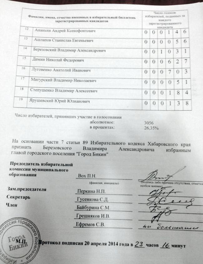 Мэром Бикина стал беспартийный Березовский