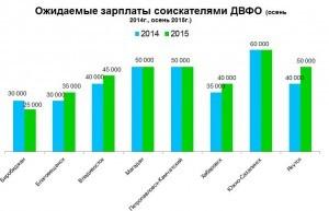 Зарплаты ожидаемые соискателями ДВФО