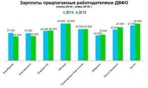 Зарплаты предлагаемые работодателями ДВФО