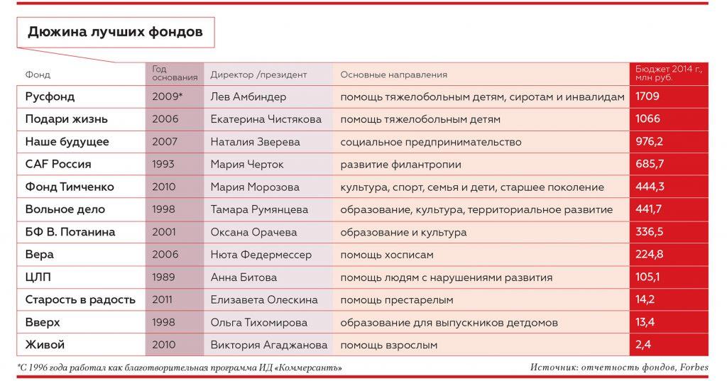 """Крупнейшие благотворительные фонды России. Инфографика журнала """"Форбс"""""""