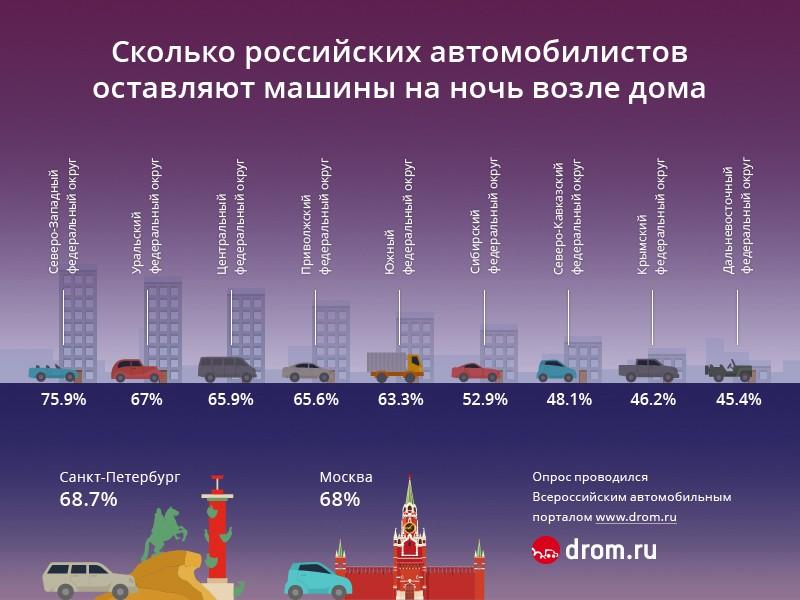 Сколько российских автомобилистов оставляют машины на ночь возле дома