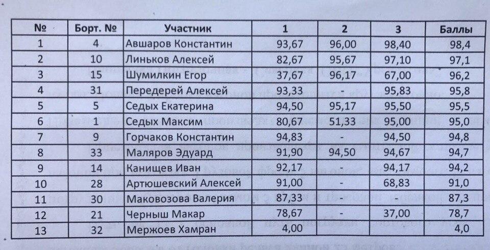 Хабаровский дрифтер показал третий результат на квалификации второго этапа РДС-Восток